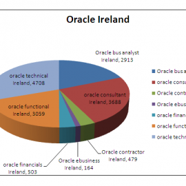 Oracle State of the Nation Address: Ireland