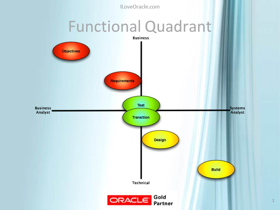 Functional_quadrant