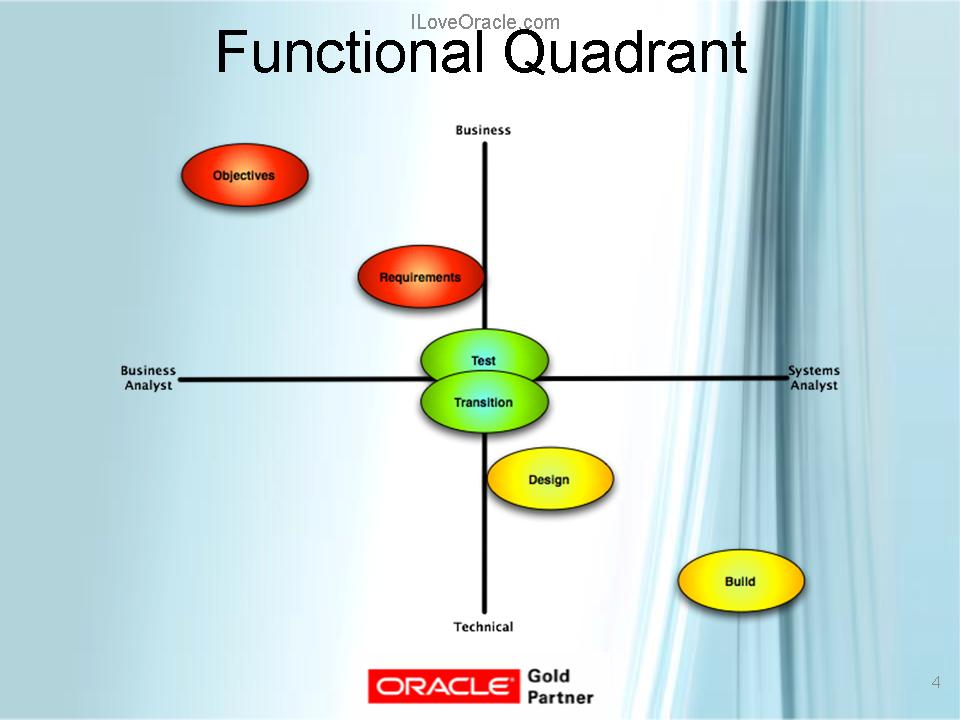 Functional Quadrant
