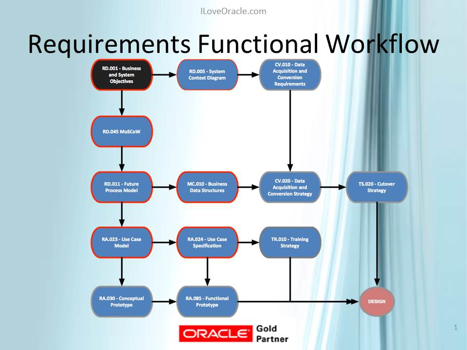 Requirements_Workflow_outsourced